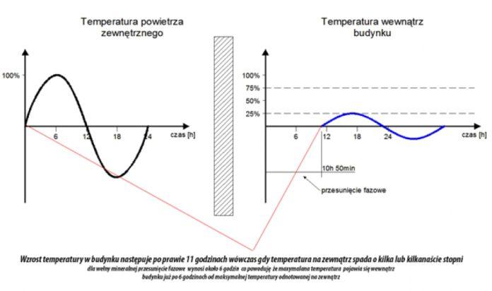 Przesunięcie fazowe temperatury